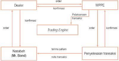 Mekanisme Transaksi di Bursa Efek