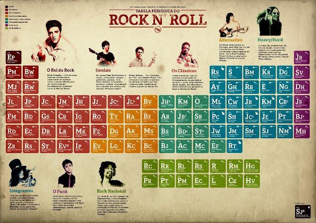 Tabela Periódica do Rock - Clique para ver em tamanho maior