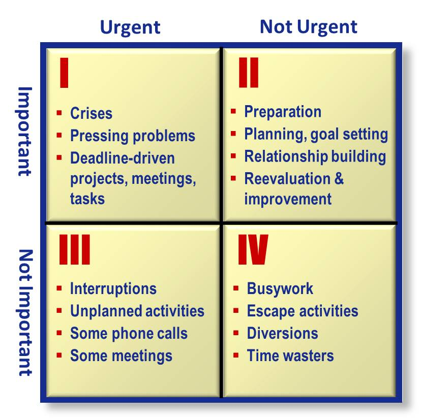 an analysis of the emotional quadrant The four quadrants of time management reactive vs proactive language add color swatches to your shopify collections page uber for tow trucks balance your life by planning your week  below is a more detailed explanation of each quadrant along with some examples: quadrant 1: important and urgent.
