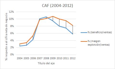 Por qué CAF bajará en bolsa