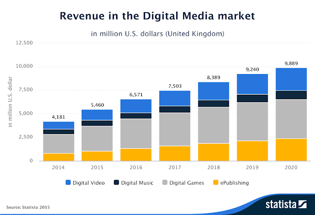 """ digital media revenues  in UK by verticals"""