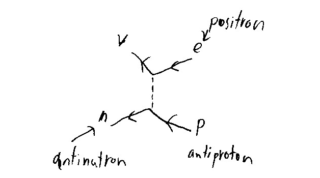 P dogs blog boring but important physics final exam question a sample t response from student 6644 at least showing a valid feynman diagram with an exiting positron path but with an incoming antineutrino path ccuart Choice Image