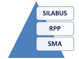 download kumpulan lengkap Silabus dan RPP Berkarakter SMA berikut ini