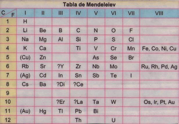 Cientficos001 8 comentad las caractersticas de la actual tabla tabla de mendeleyev tabla peridica actual urtaz Gallery
