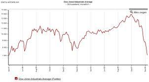 indicele Dow