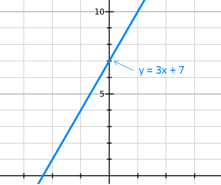y=3x+7