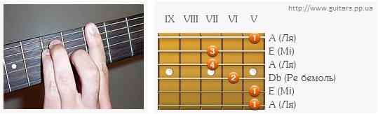 Аплікатура  акорду A на 5 ладу