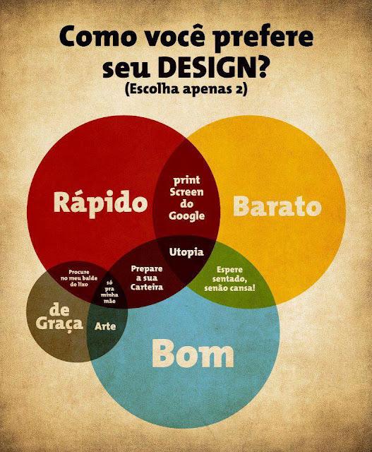 Como Você prefere seu Designer?