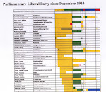 Liberal MP s 1910-2010