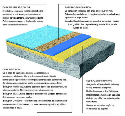 Proyectos arquitect nicos i tipos de pavimentos - Tipos de pavimentos ...