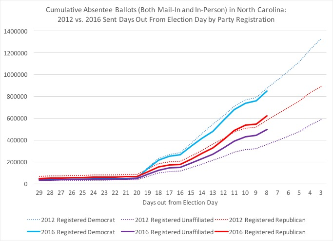 Old North State Politics: As We Enter the Final Week, NC Absentee ...
