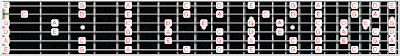 Belajar Pentatonic Mayor Scale