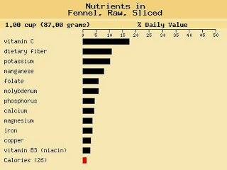 Low carb vegetables? - Page 3 Fennel+chart