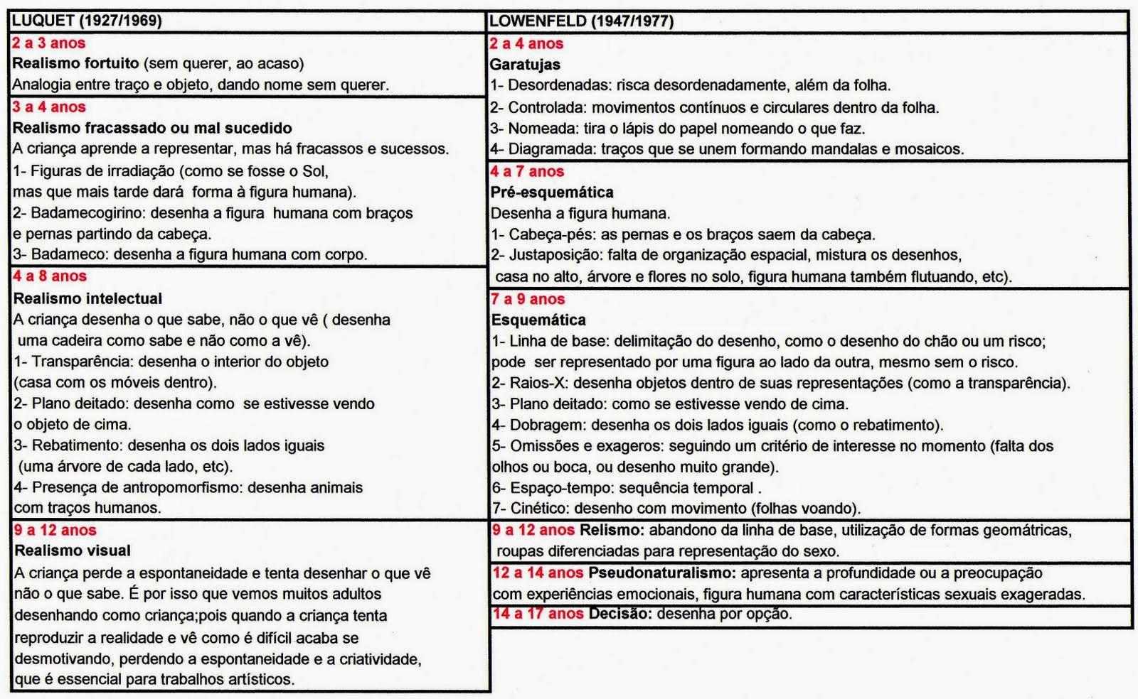 Favoritos Professora Tati Simões: Características da Criança de 2 e 3 anos CN49