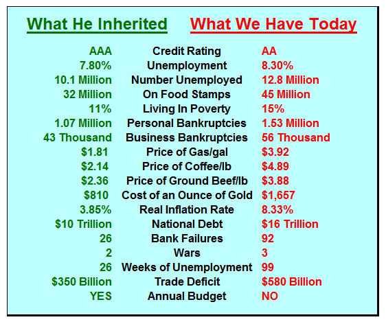 did obama inherit a mess