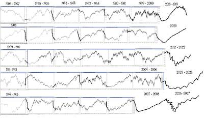 Long Term accurate and brilliant forcasts by WD Gann based on his Cycle studies