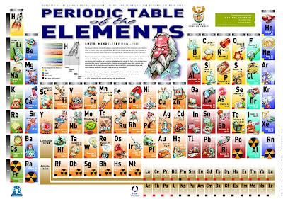 Tabel Sistem Periodik