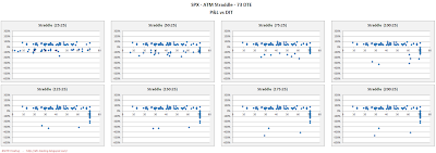 SPX Short Options Straddle Scatter Plot DIT versus P&L - 73 DTE - Risk:Reward 25% Exits