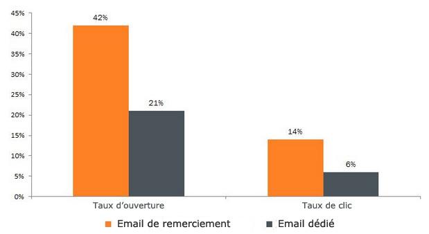 graph email de remerciement versus email dédié