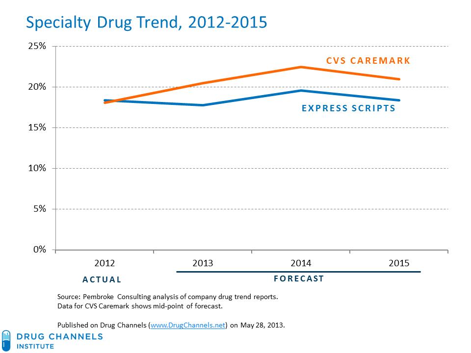 New Drug Trend Forecasts: Express Scripts vs. CVS Caremark