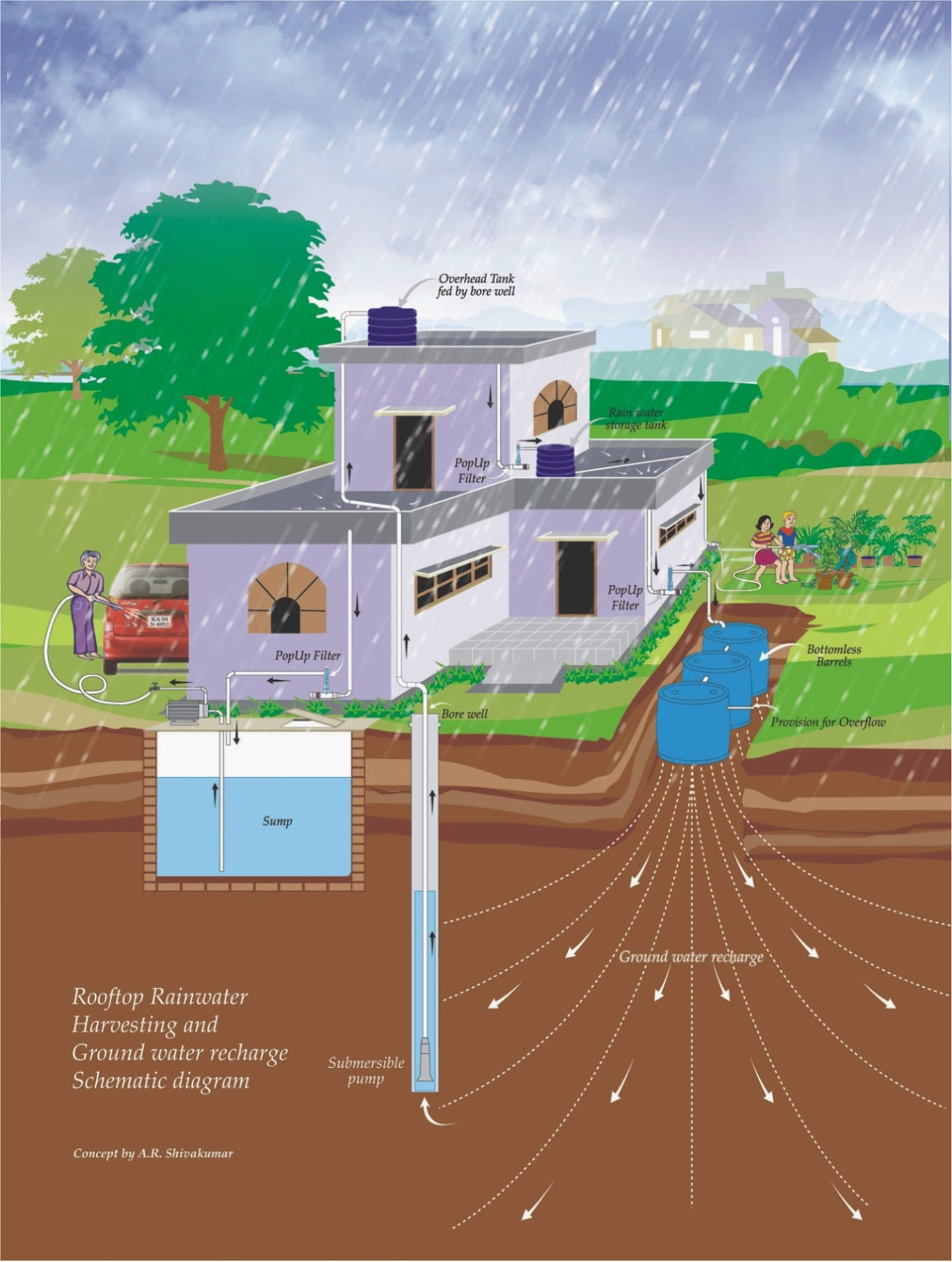 water harvesting Rainwater harvesting for drylands and beyond, volume 1, 2nd edition: guiding principles to welcome rain into your life and landscape [brad lancaster] on amazoncom free shipping on qualifying offers.