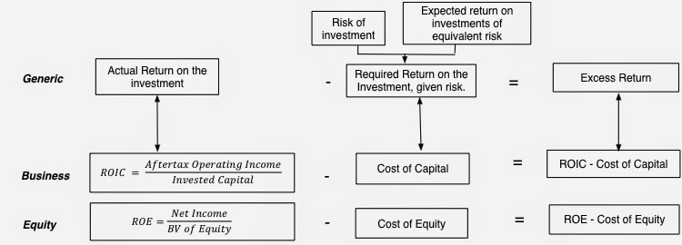 cost of capital practices in bd Test and improve your knowledge of cost of capital overview with fun multiple choice exams you can take online with studycom.