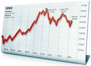 Borsa Teknik Analiz Rehberi