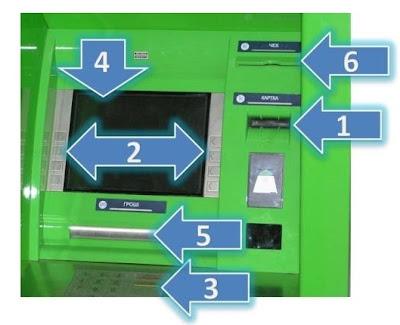 как пользоваться банкоматом приватбанка