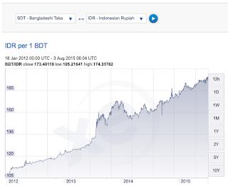 rupiah vs mata uang bangladesh