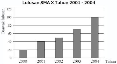 Contohsoaldiagrambatang2 contoh banyaknya siswa sma x yang lulus dari tahun 2001 2004 ccuart Gallery