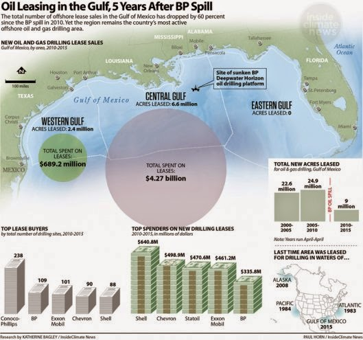 Oil Leasing in the Gulf 5 Years After the BP Spill (Credit: Paul Horn / Inside Climate News) Click to Enlarge.