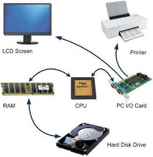 تعرف على مكونات الحاسب الآلى شرح بسيط + صور