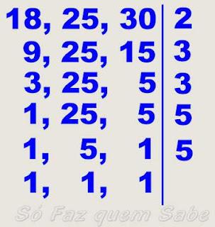 Completando o método da decomposição simultânea para cálculo do MMC até todos os quocientes serem 1