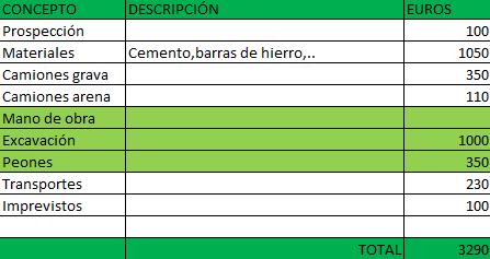 presupuesto estimado well s construction