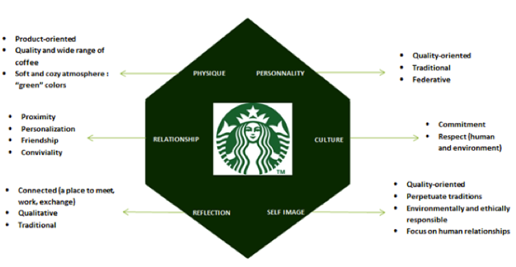 marketing audit starbucks Starbucks swot swot analysis starbucks would you like a lesson on swot analysis strengths marketing teacher designs and delivers online marketing courses, training and resources for marketing learners, teachers and professionals.