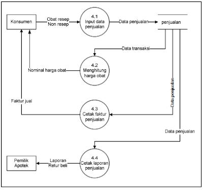 Blognya deppy pengembangan sistem informasi persediaan obat apotek level 2 proses 4 penjualan yang diusulkan ccuart Images