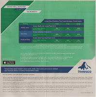 Invesco Value Equity Funds | Mutual Fund Review