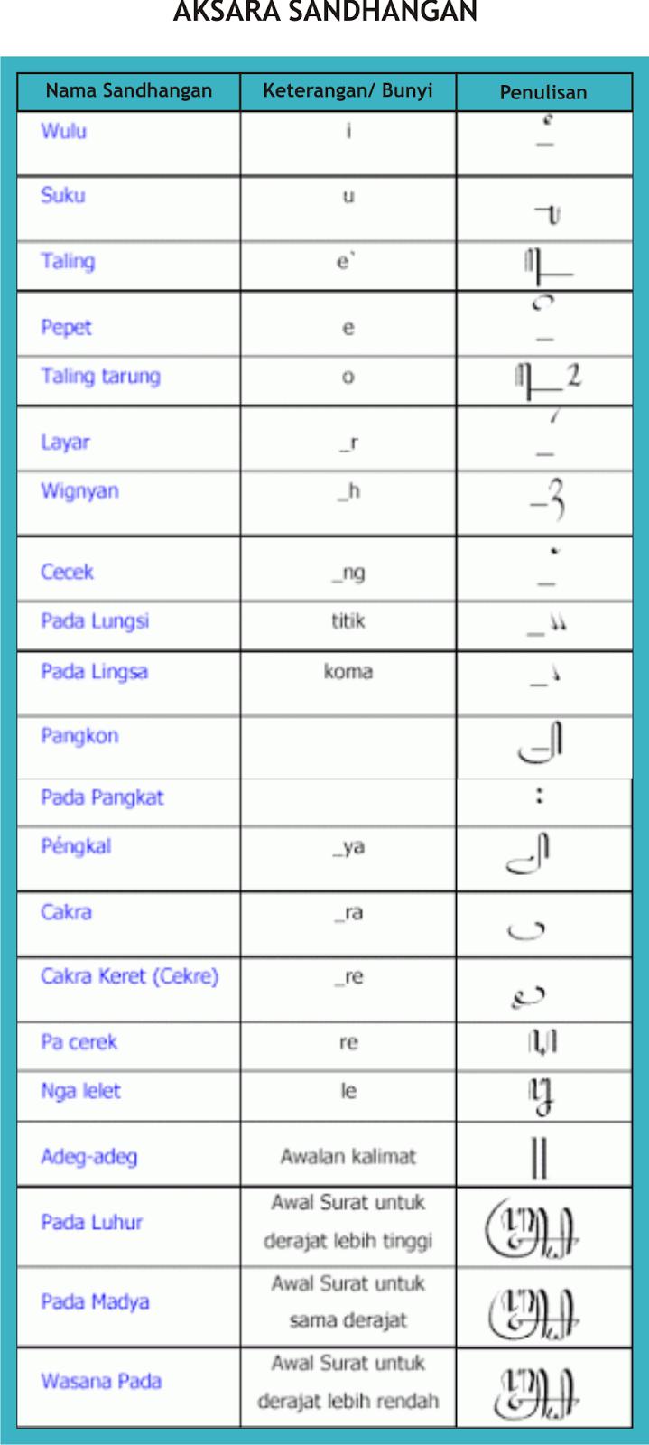 Sandhangan Aksara Jawa