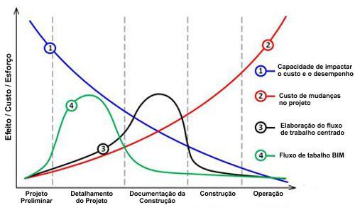 Construction Design workflow with BIM - Building Information Modeling