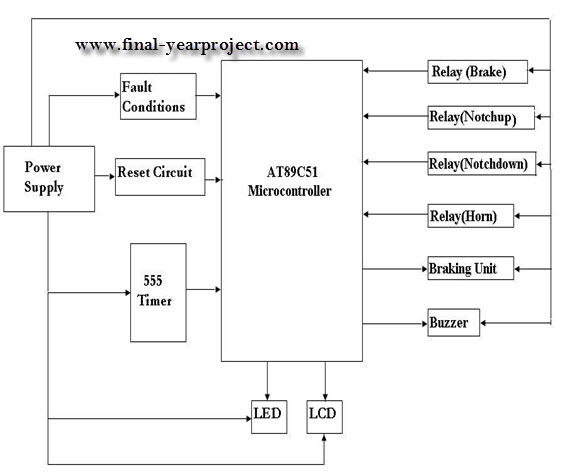 thesis microcontroller based project The system is microcontroller based that consists of a global positioning system (gps) and global system for mobile communication (gsm) this project uses only one gps.