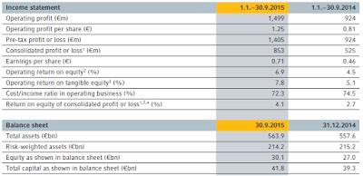 Coba, Q3, 2015, key figures