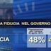 La fiducia nel Governo e nei leader. Il sondaggio di Ipr Marketing per il TG3