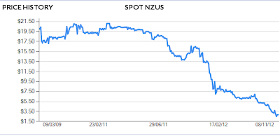 NZU price per tonne 9 November 2012
