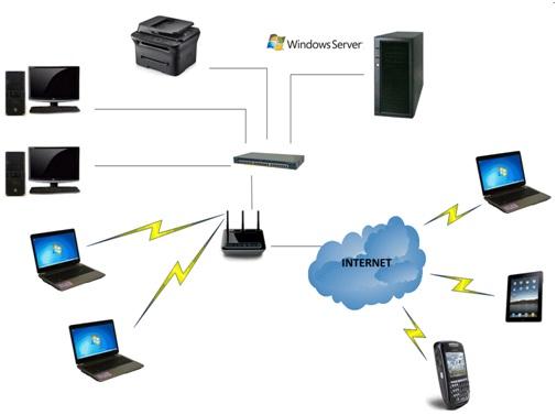 Computer network definition