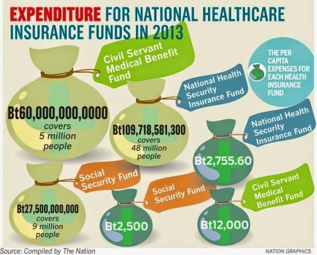Gesundheitsversorgung Thailand