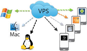 kelebihan VPS hosting dari shared hosting