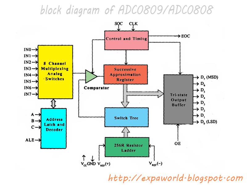 WORLD OF EMBEDDED: Block diagram of ADC0809/ADC0808world of embedded - blogger