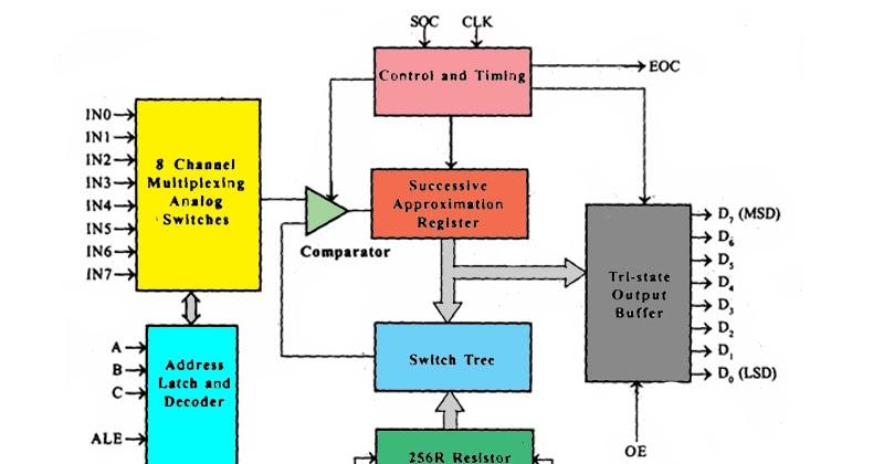 world of embedded block diagram of adc0809 adc0808 rh expaworld blogspot com Server Layout Diagram Server Layout Diagram