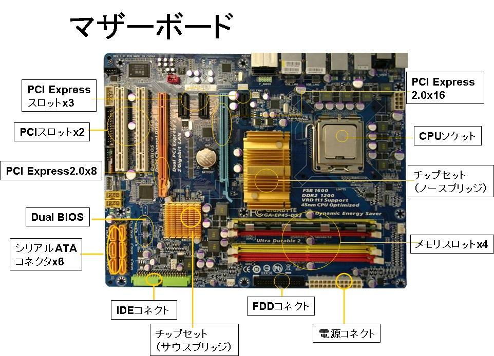 motoの独り言: ハードウェア:マザーボードの役割、パソコンの中心と...  ハードウェア:マ
