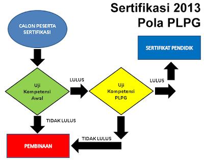 Alur sertifikasi guru 2013 pola PLPG